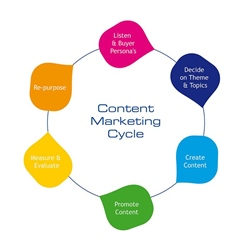 Why Content Marketing is so Hot Right Now